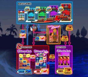 ネットカジノ、ほぼパチスロの、『Hawaiian Dream』